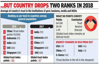 India among top three countries where trust in government remains high